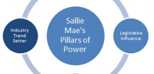 Stop Sallie Mae!